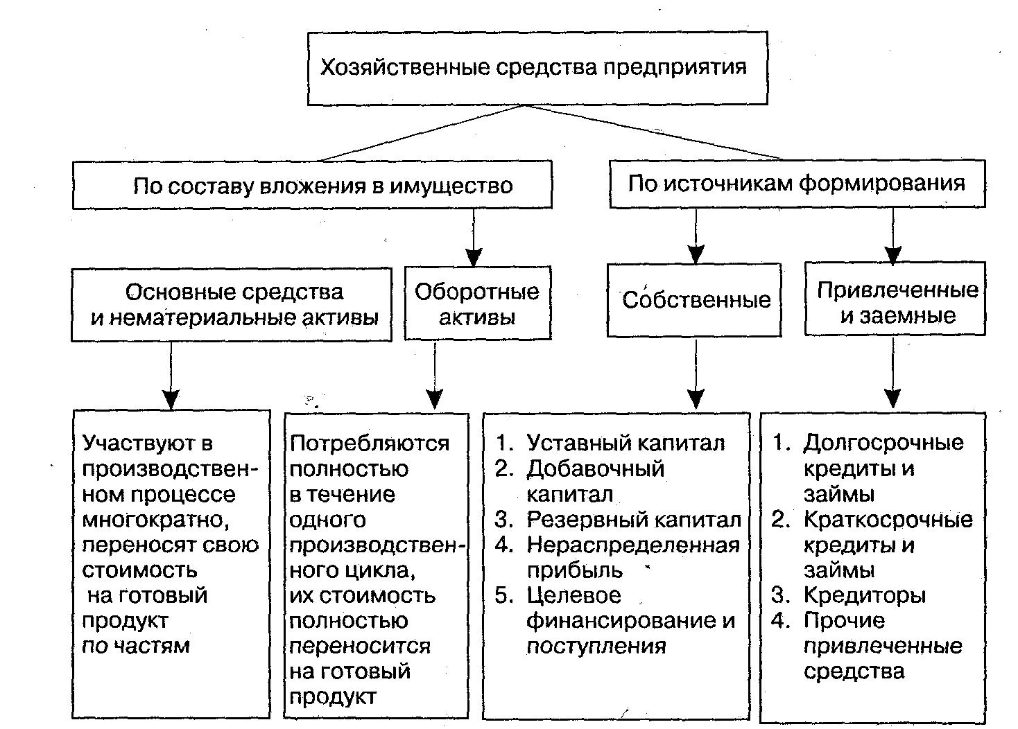 Классификация хозяйственных средств в предприятии шпаргалка