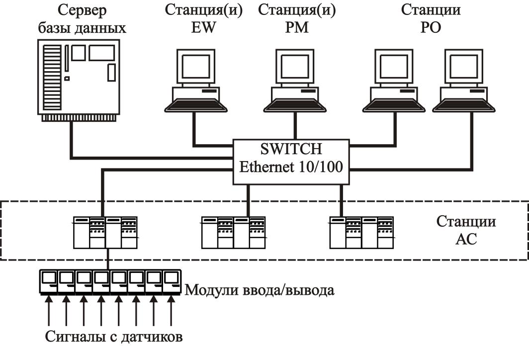Принципиальная схема АСУТП