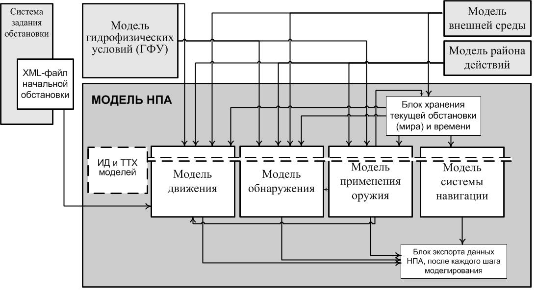 Рис.1 Структурная схема
