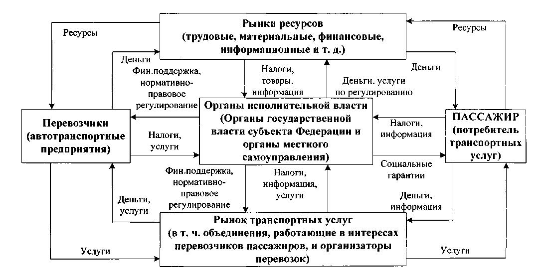 Схема рыночных отношений в