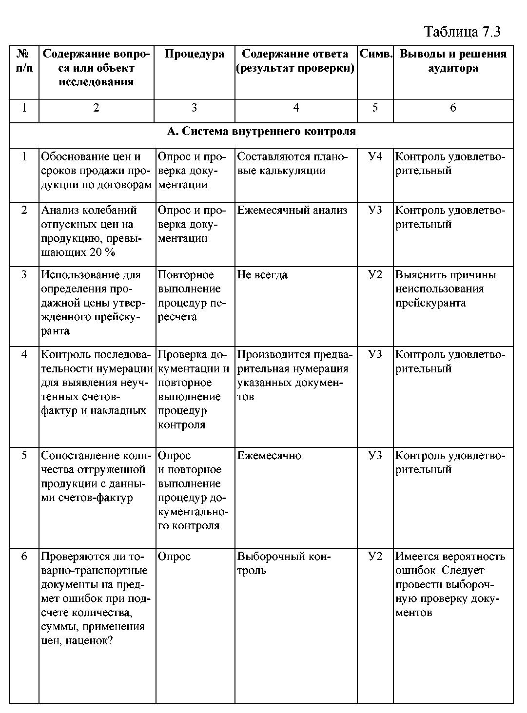 виды таблиц по проверке зрения