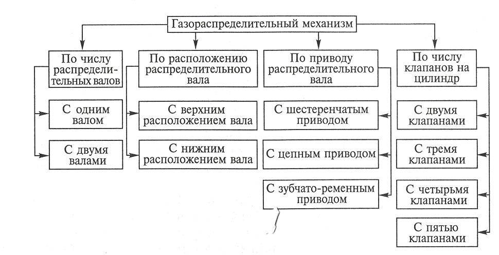 Общее устройство ГРМ