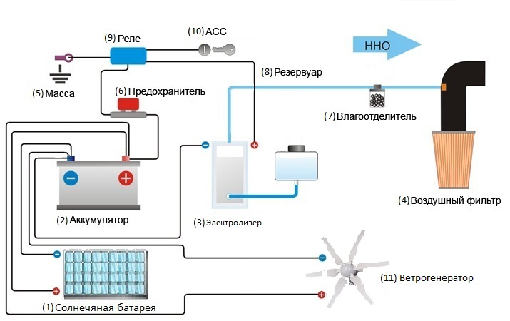 Как сделать генератор газа брауна своими руками